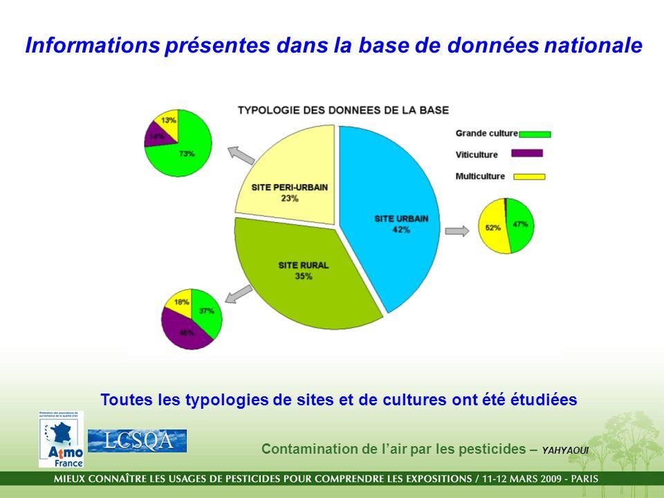 Informations présentes dans la base de données nationale