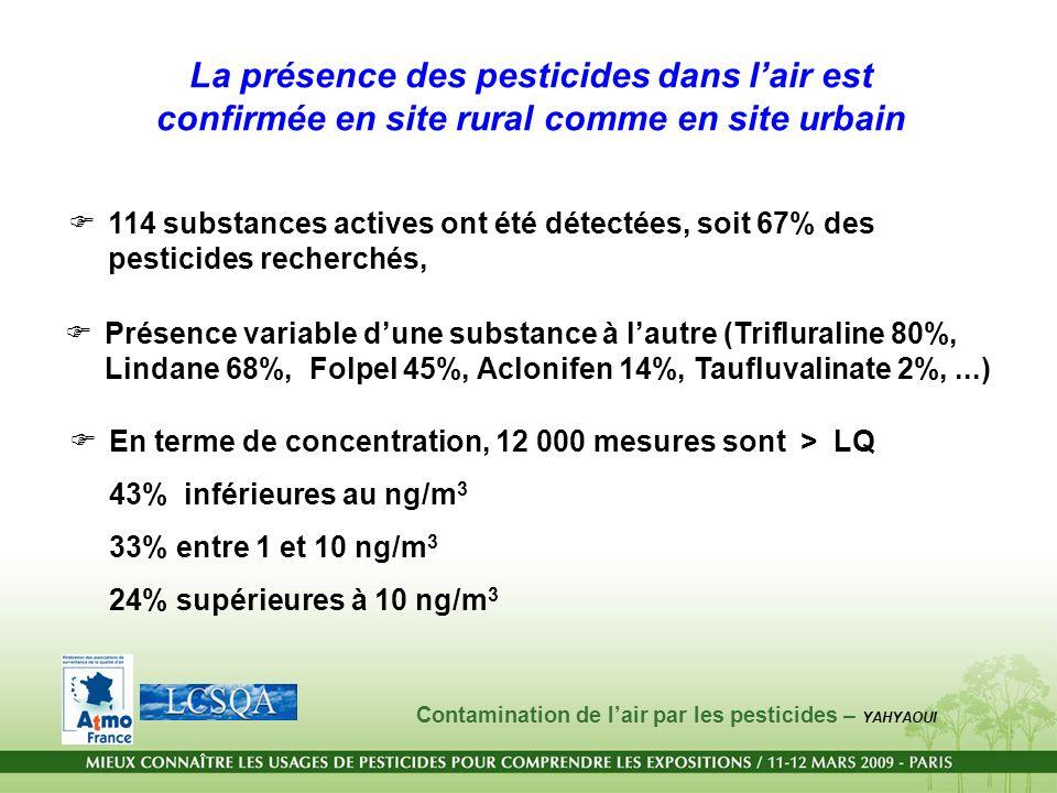 La présence des pesticides dans l'air est confirmée en site rural comme en site urbain