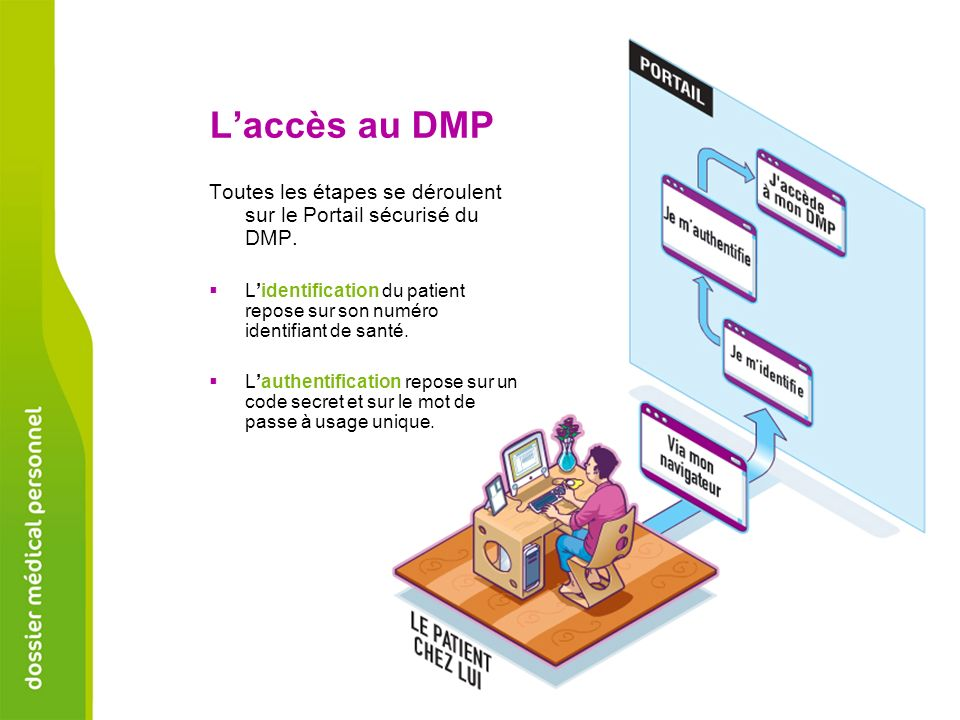 L'accès au DMP Toutes les étapes se déroulent sur le Portail sécurisé du DMP.