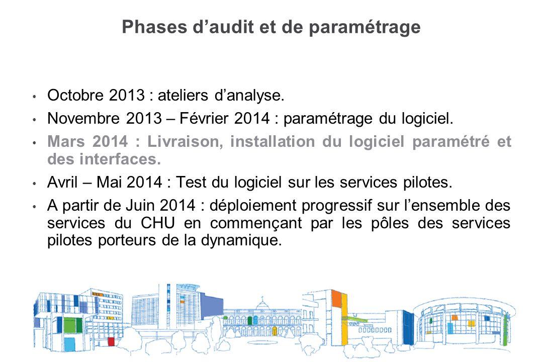 Phases d'audit et de paramétrage