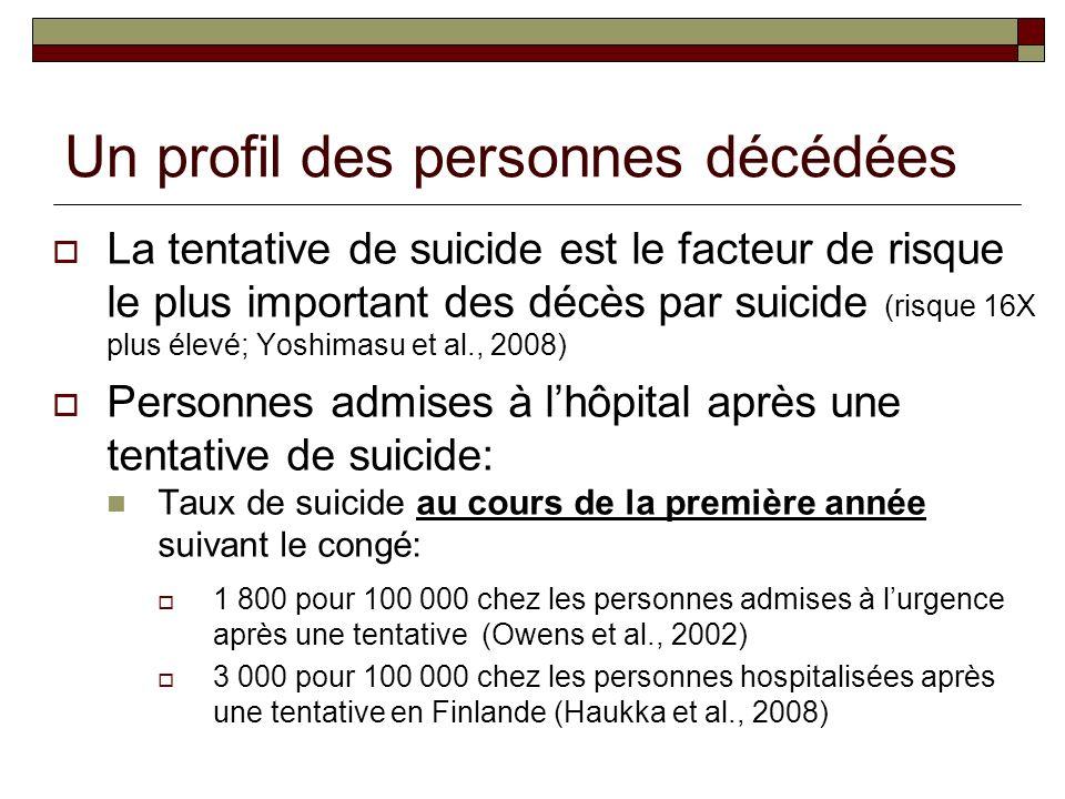 Un profil des personnes décédées