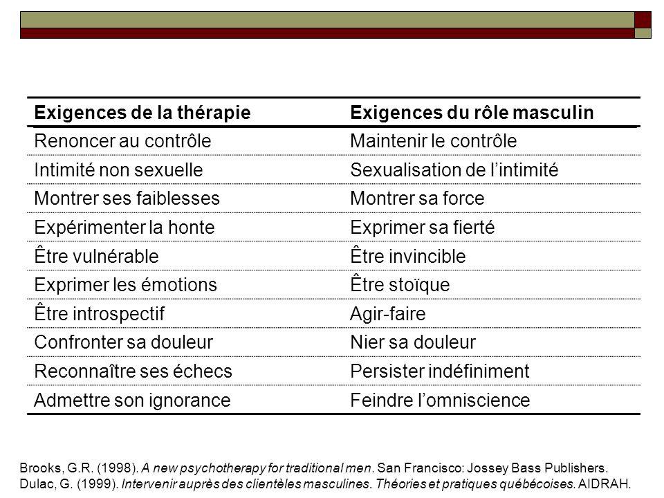 Exigences de la thérapie Exigences du rôle masculin
