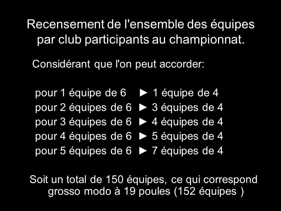 Recensement de l ensemble des équipes par club participants au championnat.