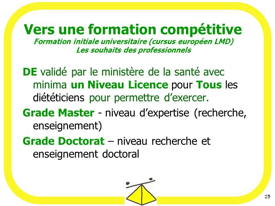 Vers une formation compétitive Formation initiale universitaire (cursus européen LMD) Les souhaits des professionnels