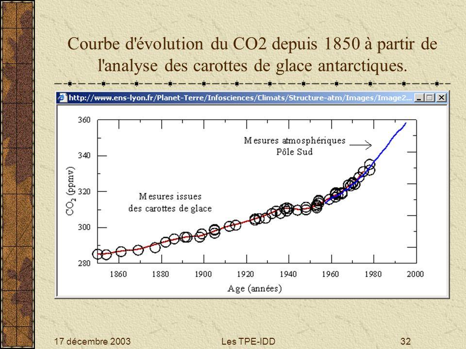 Courbe d évolution du CO2 depuis 1850 à partir de l analyse des carottes de glace antarctiques.
