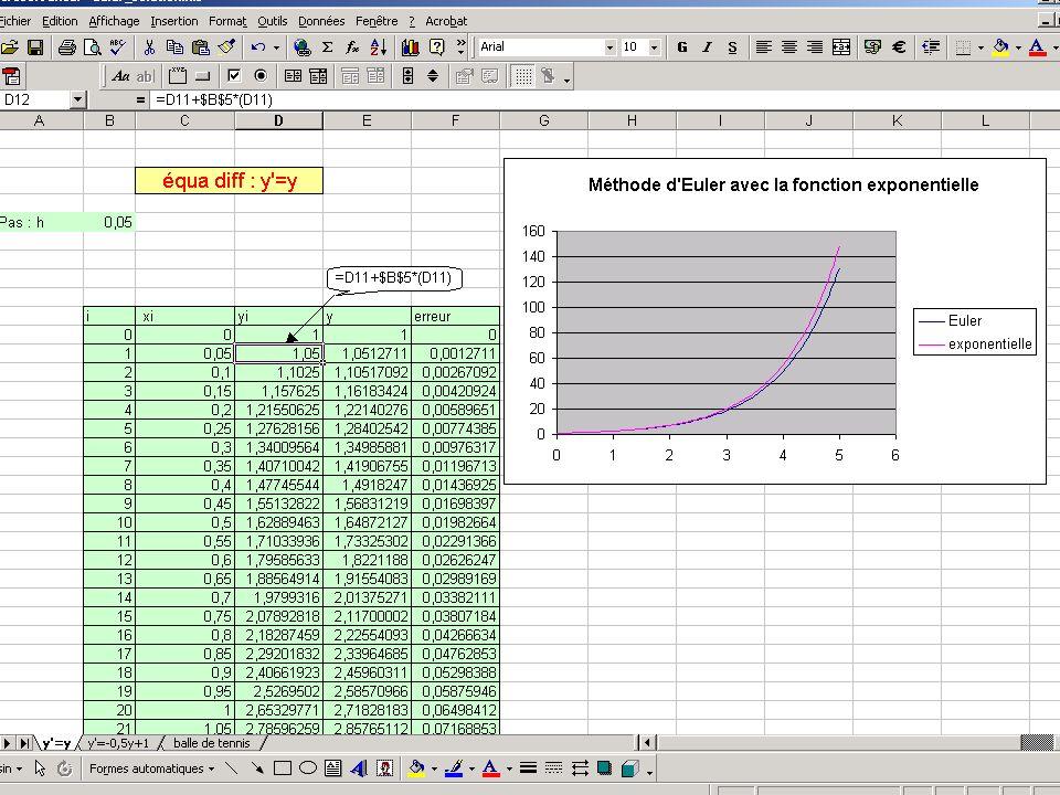 Euler fonction exponentielle