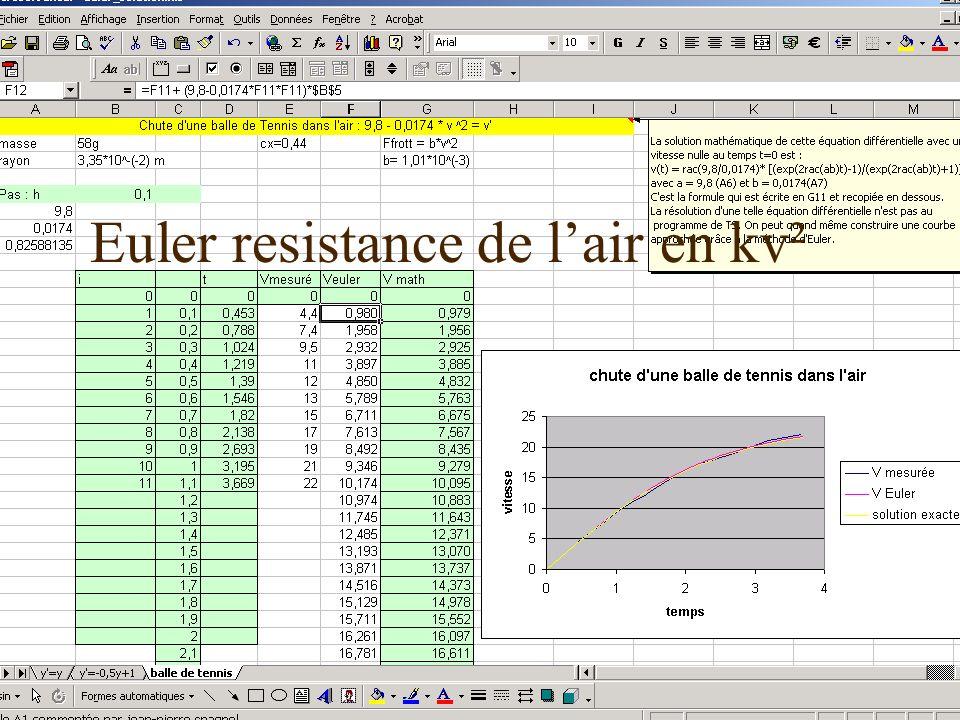 Euler resistance de l'air en kv²