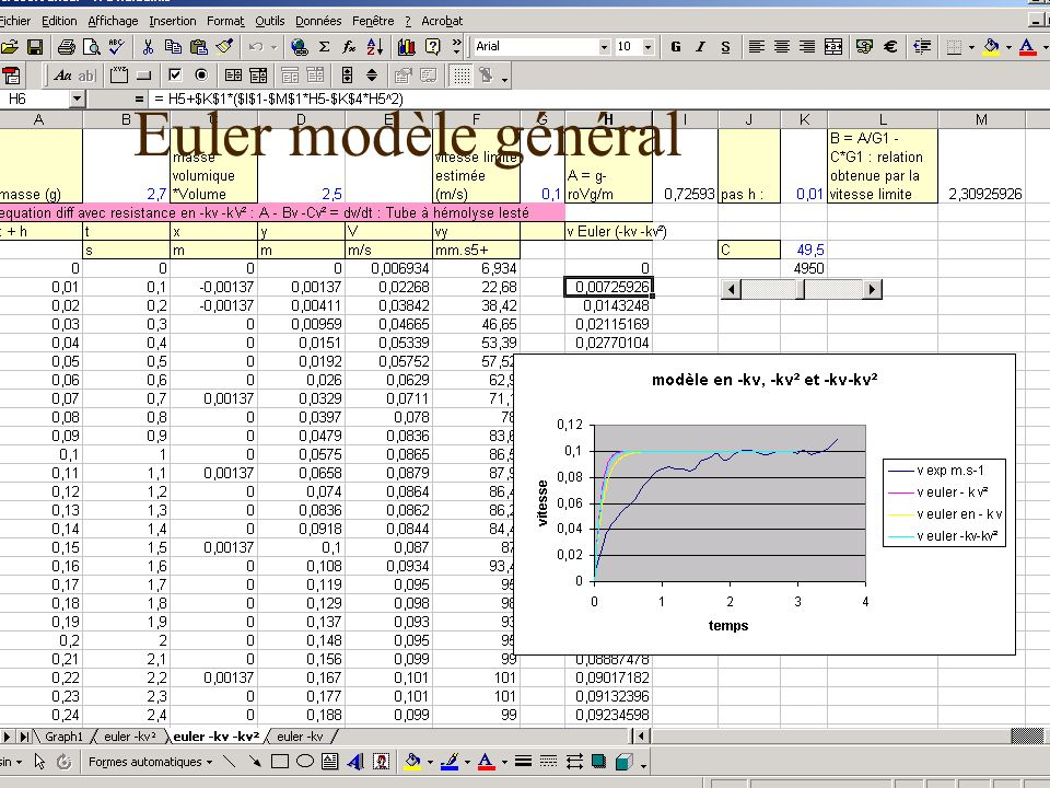 Euler modèle général 17 décembre 2003 Les TPE-IDD