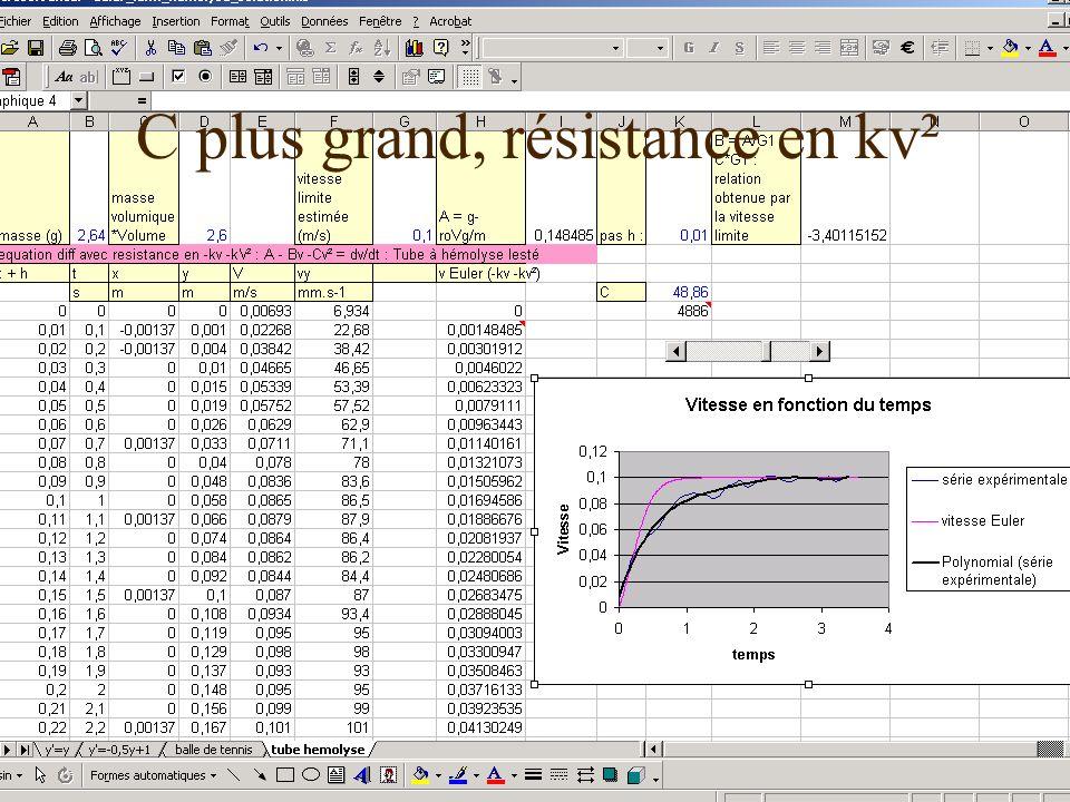 C plus grand, résistance en kv²