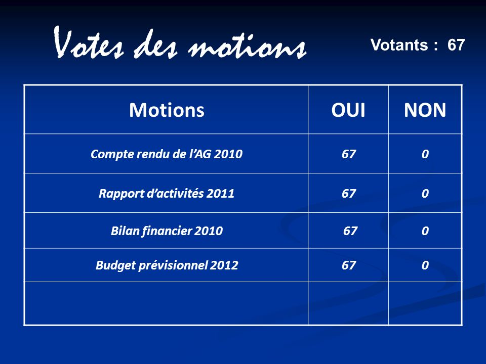 Votes des motions Motions OUI NON Votants : 67