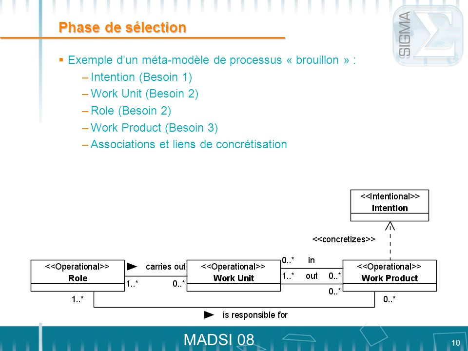 Phase de sélection Exemple d'un méta-modèle de processus « brouillon » : Intention (Besoin 1) Work Unit (Besoin 2)