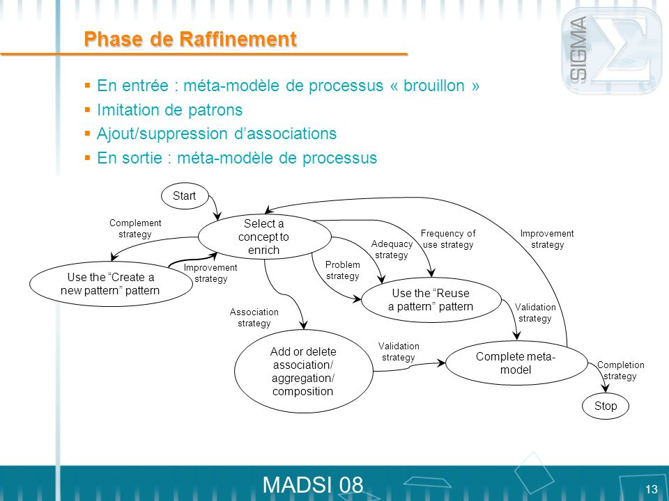 Phase de Raffinement En entrée : méta-modèle de processus « brouillon » Imitation de patrons. Ajout/suppression d'associations.