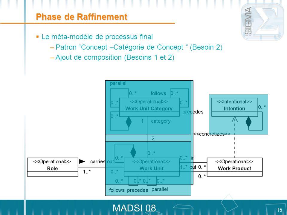 Phase de Raffinement Le méta-modèle de processus final