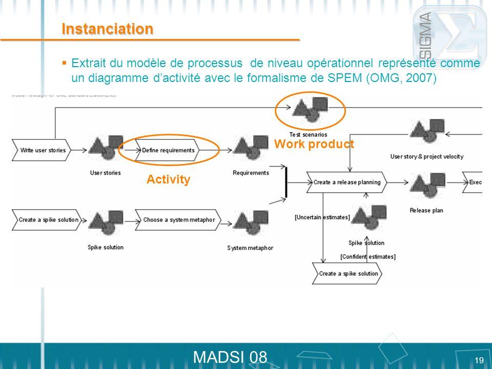 Instanciation Extrait du modèle de processus de niveau opérationnel représenté comme un diagramme d'activité avec le formalisme de SPEM (OMG, 2007)