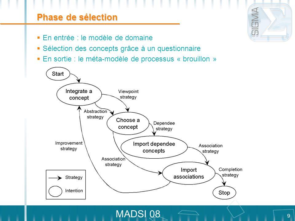 Phase de sélection En entrée : le modèle de domaine