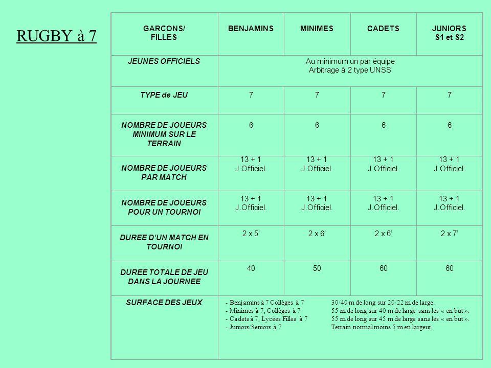 RUGBY à 7 RUGBY A 7 GARCONS/ FILLES BENJAMINS MINIMES CADETS JUNIORS
