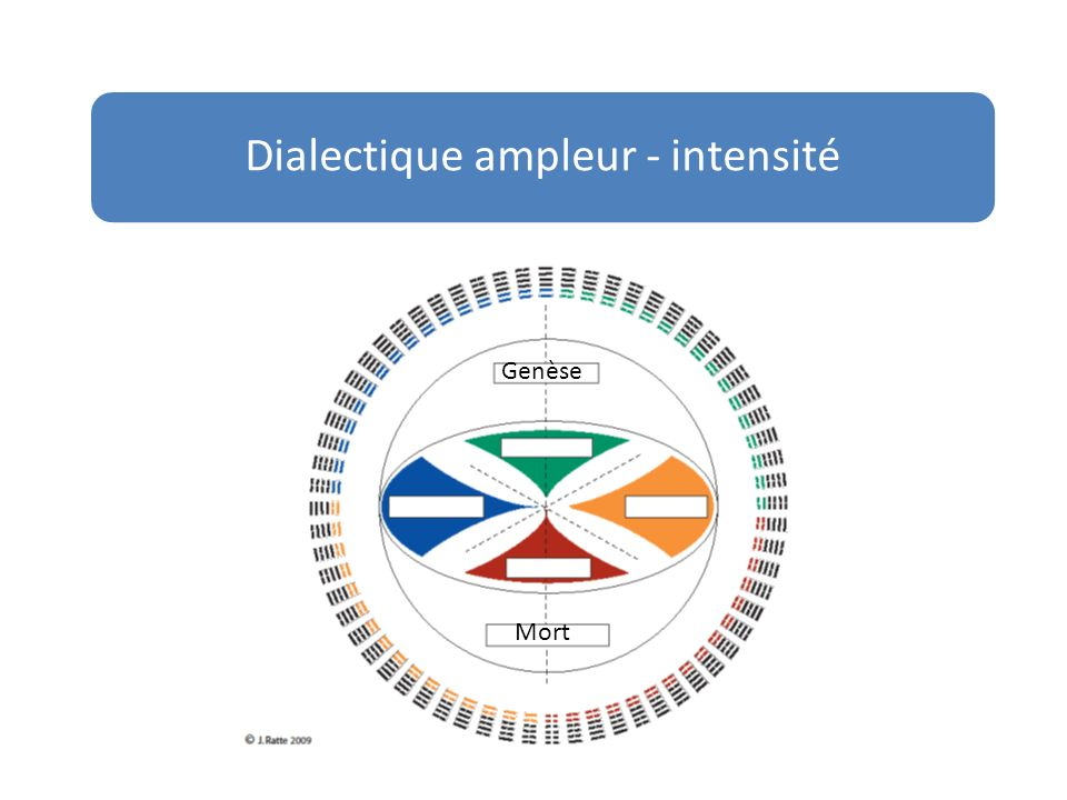Dialectique ampleur - intensité