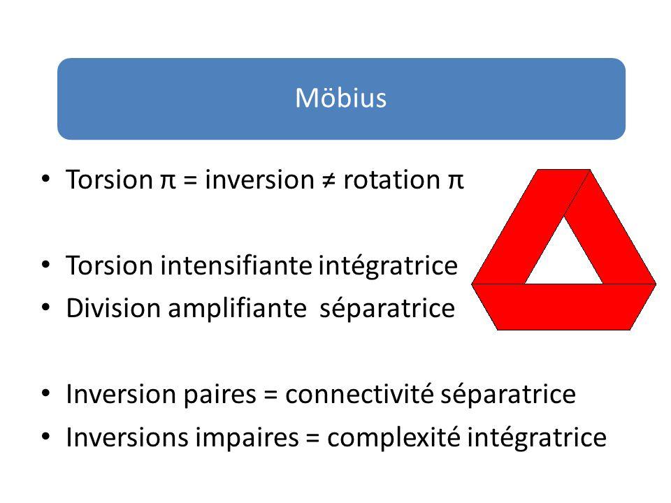 Möbius Torsion π = inversion ≠ rotation π. Torsion intensifiante intégratrice. Division amplifiante séparatrice.