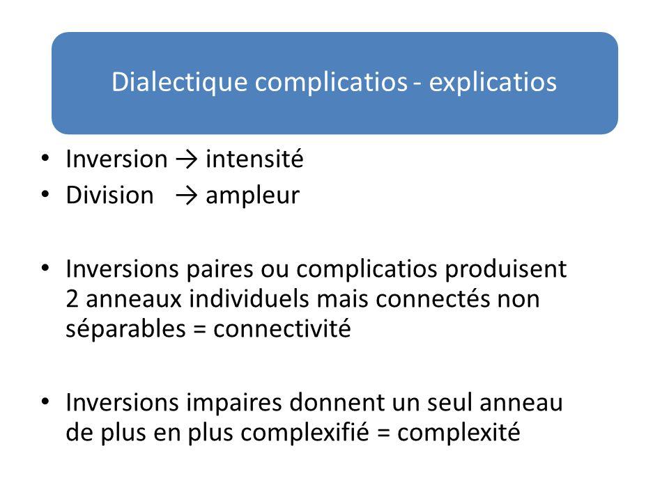 Dialectique complicatios - explicatios