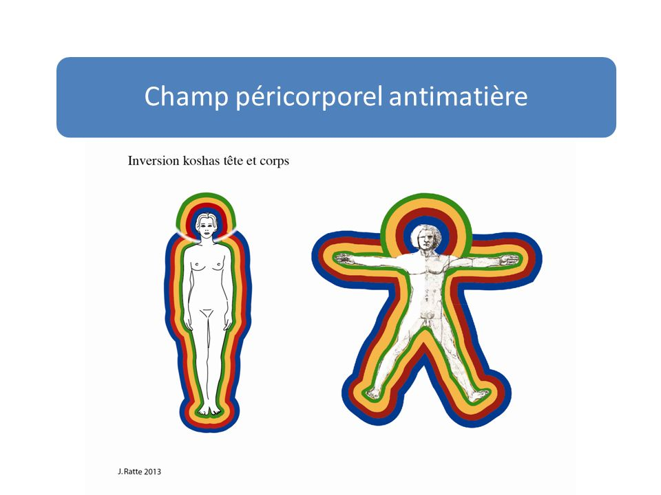 Champ péricorporel antimatière