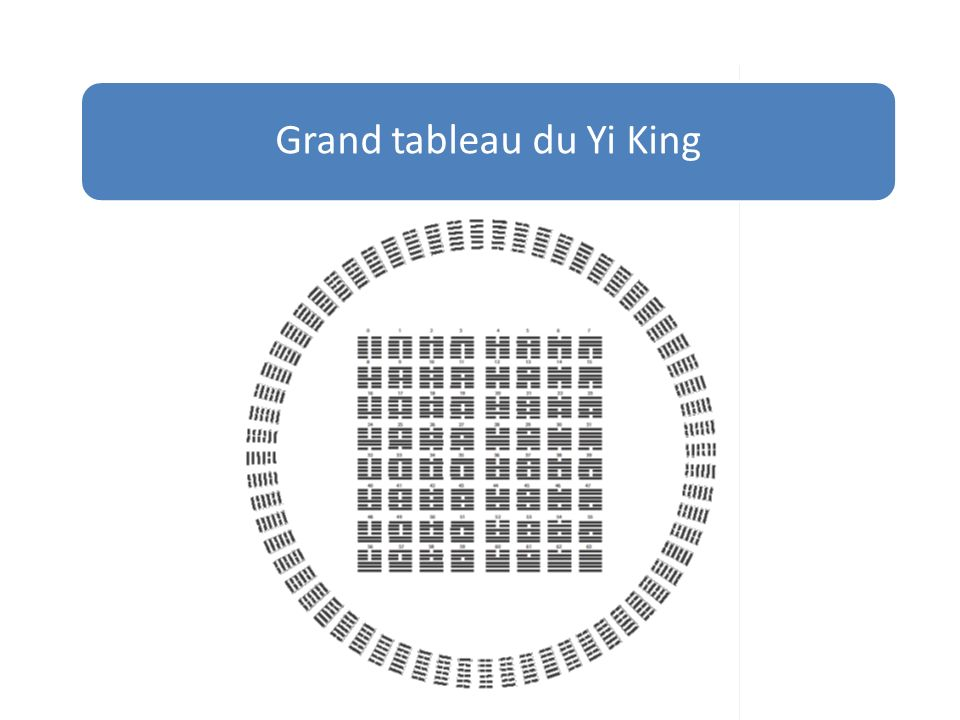 Grand tableau du Yi King