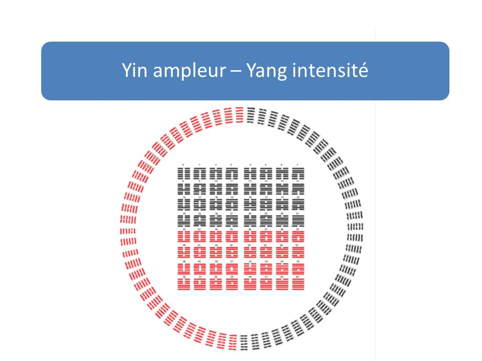Yin ampleur – Yang intensité