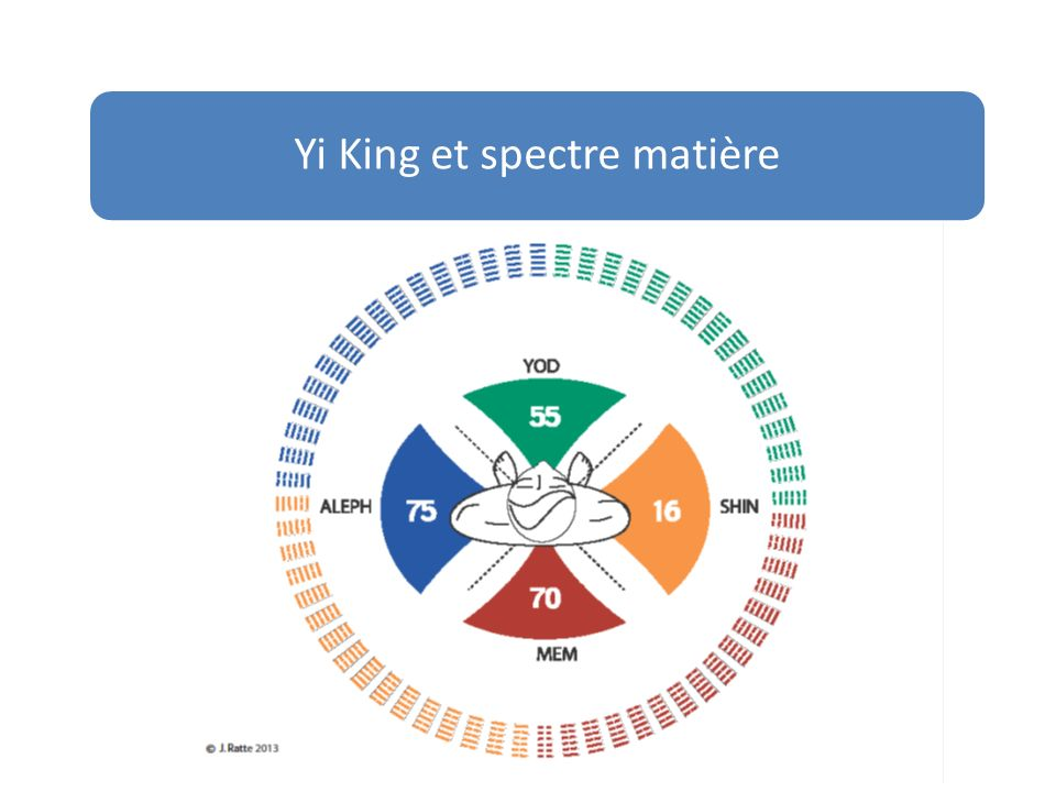 Yi King et spectre matière