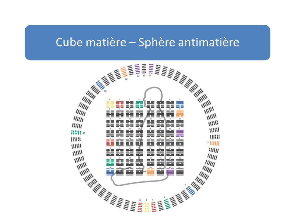 Cube matière – Sphère antimatière