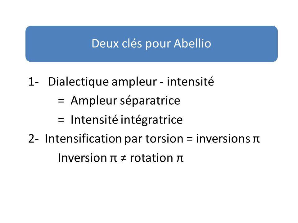 Deux clés pour Abellio