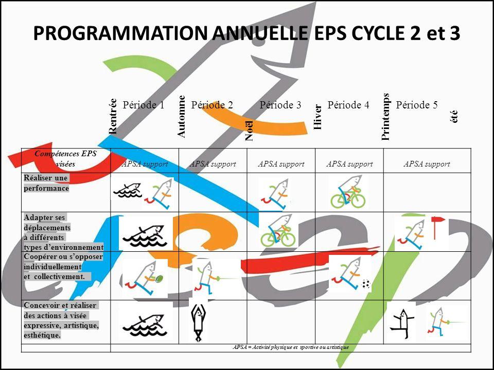 PROGRAMMATION ANNUELLE EPS CYCLE 2 et 3