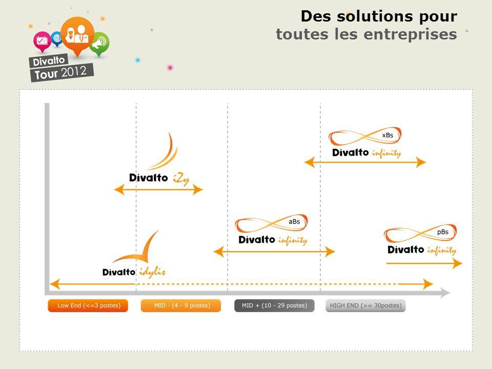 Des solutions pour toutes les entreprises