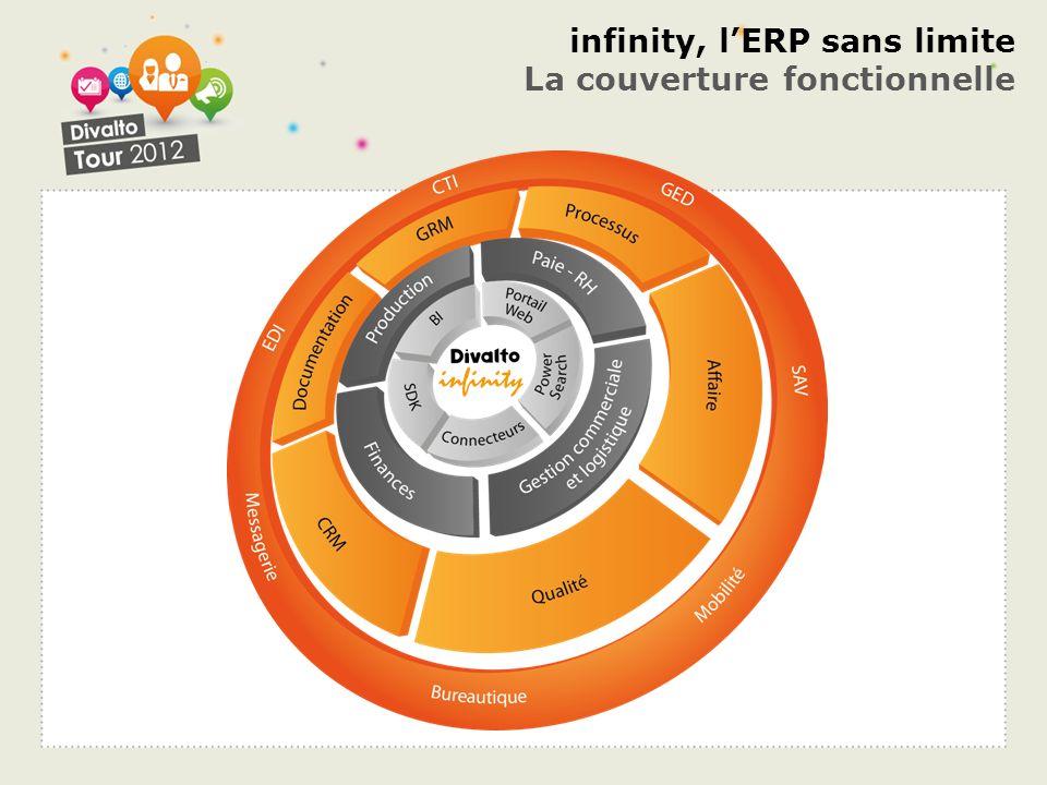 infinity, l'ERP sans limite La couverture fonctionnelle