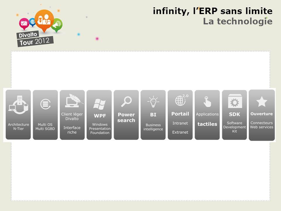infinity, l'ERP sans limite La technologie