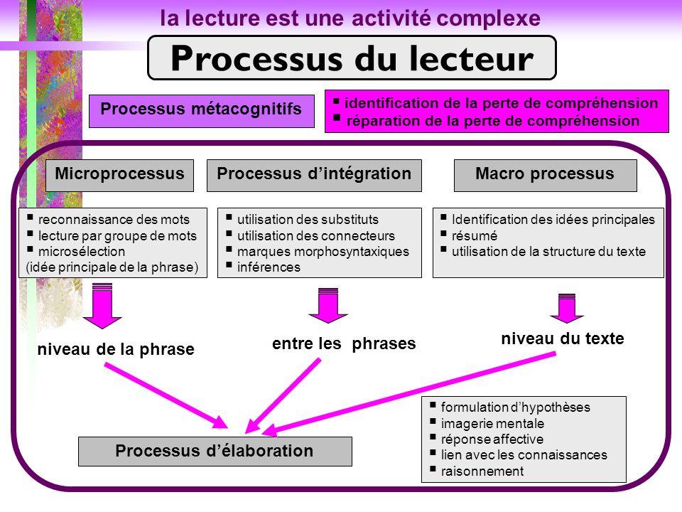 Processus du lecteur la lecture est une activité complexe