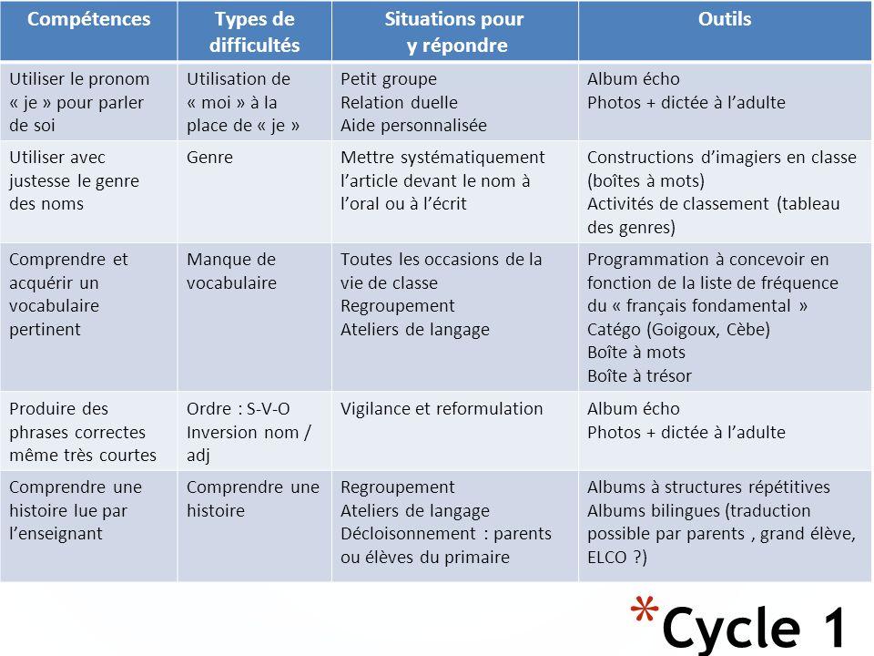 Cycle 1 Compétences Types de difficultés Situations pour y répondre