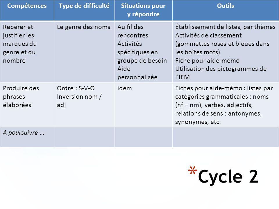 Cycle 2 Compétences Type de difficulté Situations pour y répondre