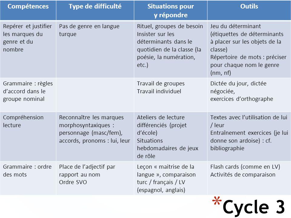 Cycle 3 Compétences Type de difficulté Situations pour y répondre
