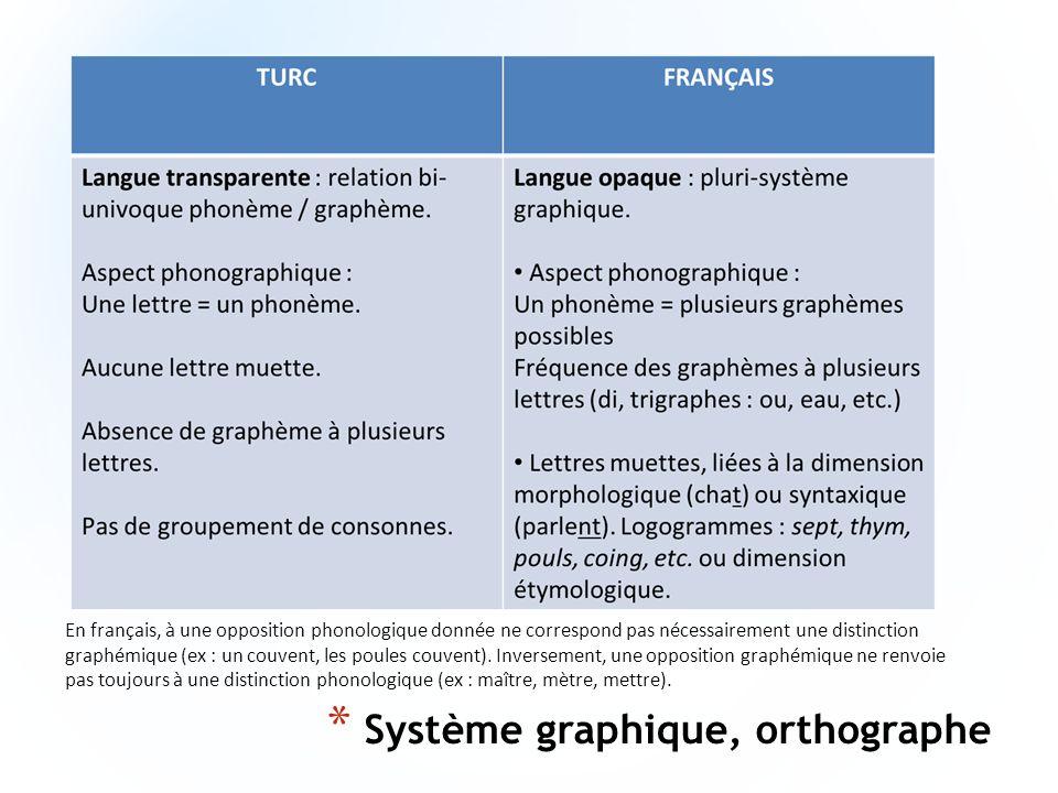Système graphique, orthographe