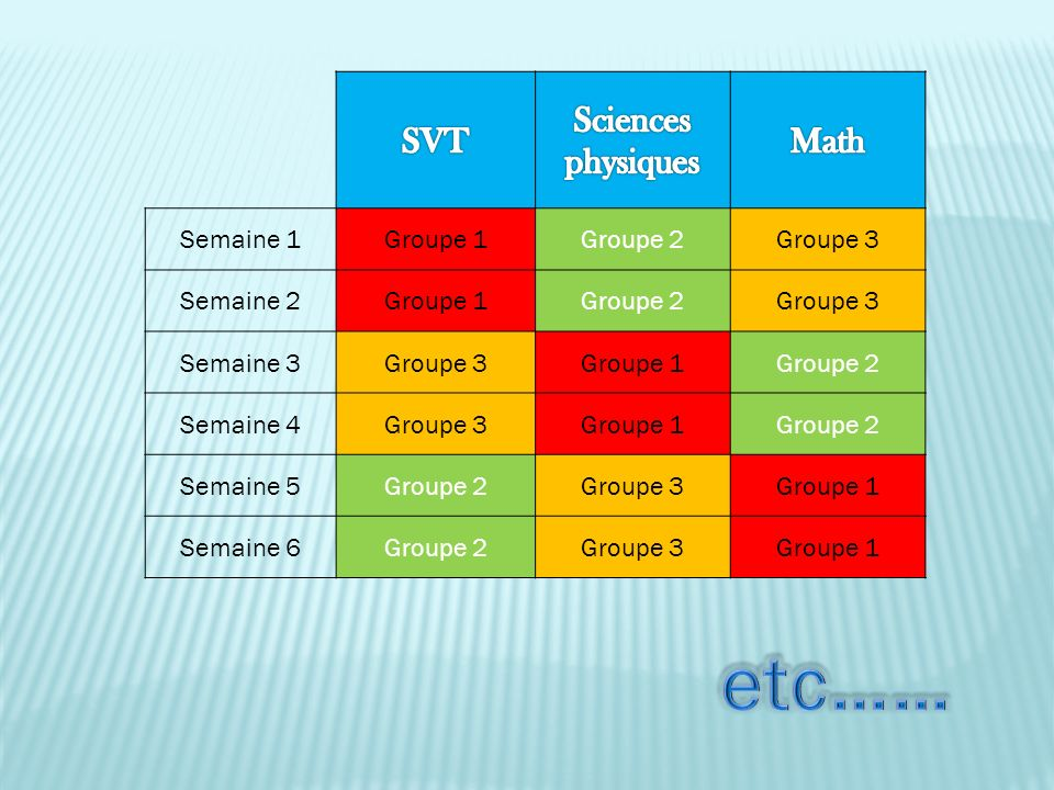 etc…… SVT Sciences physiques Math Semaine 1 Groupe 1 Groupe 2 Groupe 3