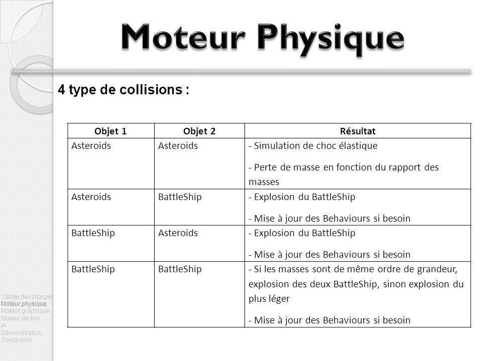 Moteur Physique 4 type de collisions : Objet 1 Objet 2 Résultat