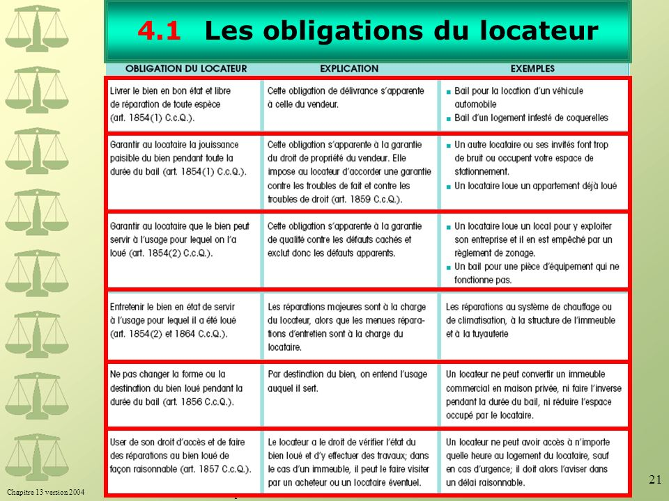 4.1 Les obligations du locateur