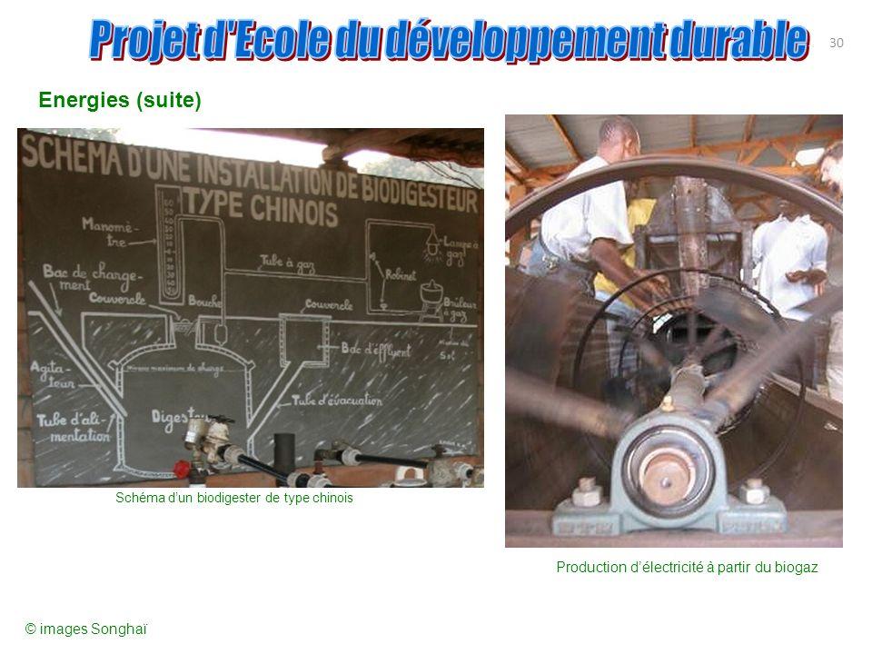 Energies (suite) Projet d Ecole du développement durable 30