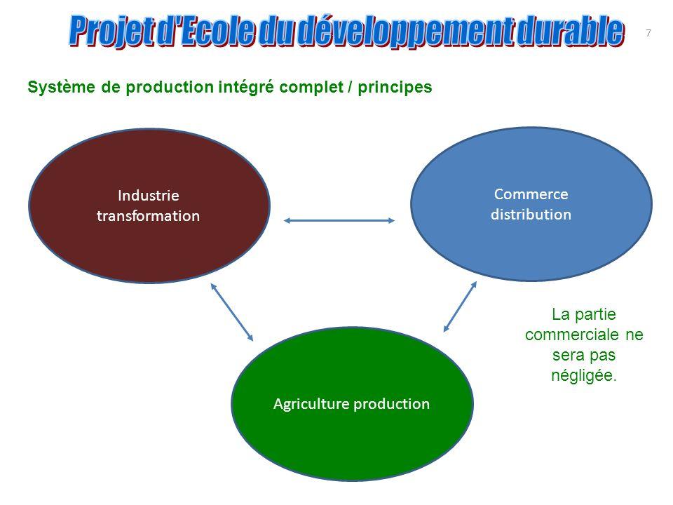 Système de production intégré complet / principes
