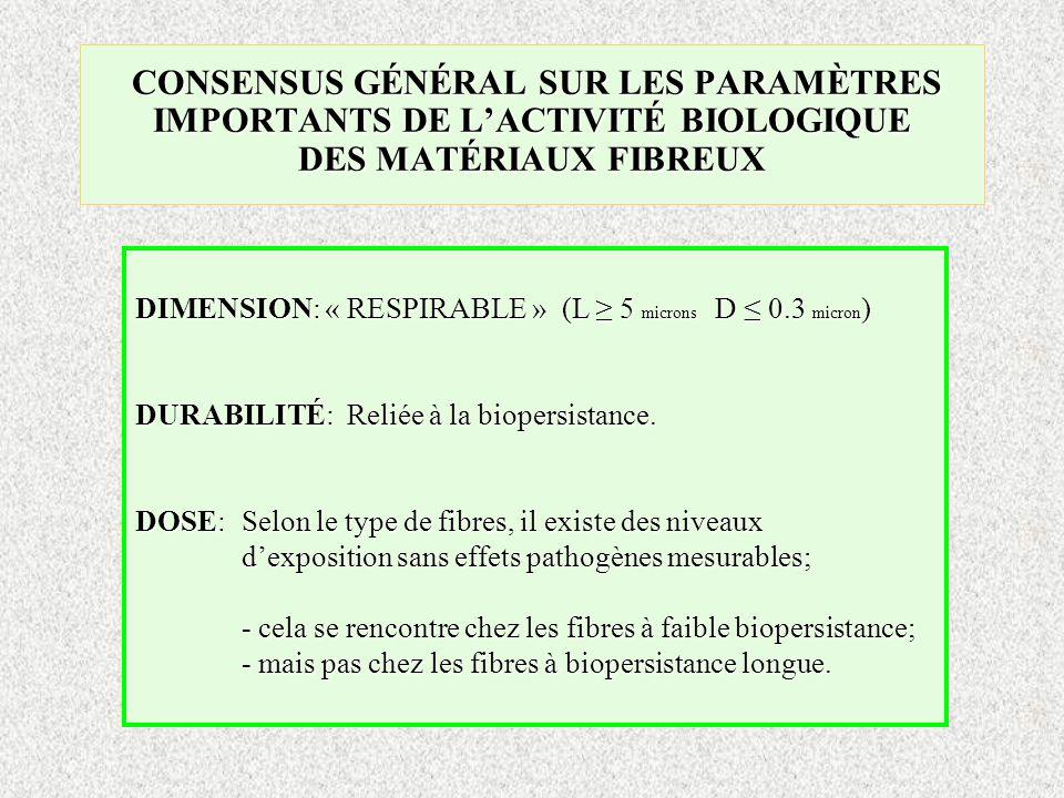 CONSENSUS GÉNÉRAL SUR LES PARAMÈTRES IMPORTANTS DE L'ACTIVITÉ BIOLOGIQUE DES MATÉRIAUX FIBREUX