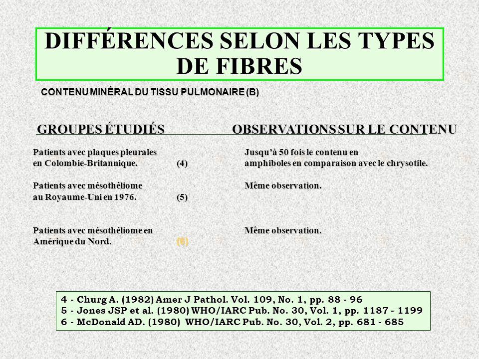 DIFFÉRENCES SELON LES TYPES DE FIBRES