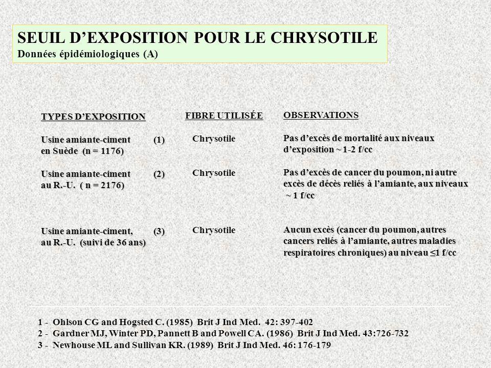 SEUIL D'EXPOSITION POUR LE CHRYSOTILE