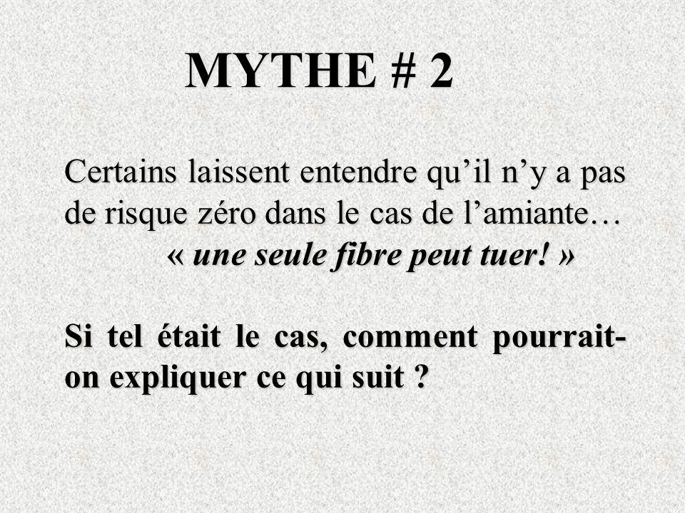 MYTHE # 2 Certains laissent entendre qu'il n'y a pas de risque zéro dans le cas de l'amiante… « une seule fibre peut tuer! »
