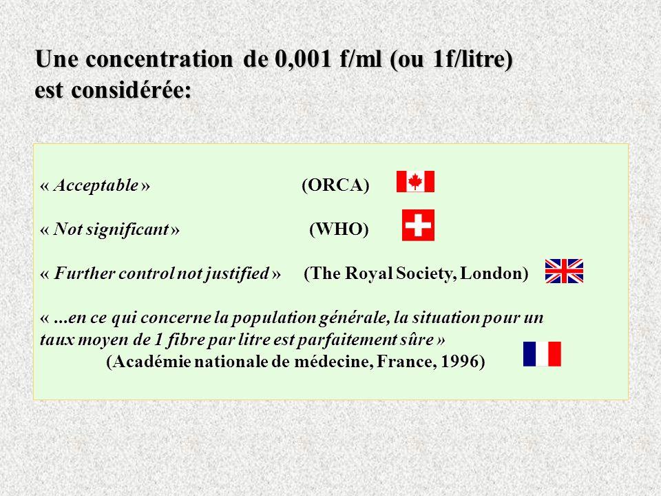 Une concentration de 0,001 f/ml (ou 1f/litre) est considérée: