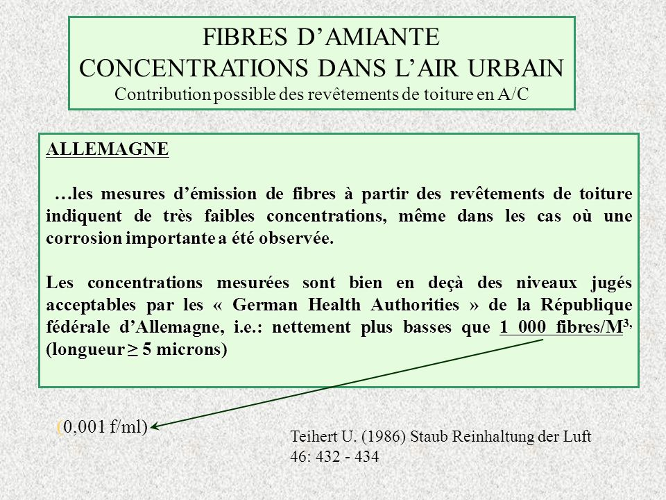 CONCENTRATIONS DANS L'AIR URBAIN