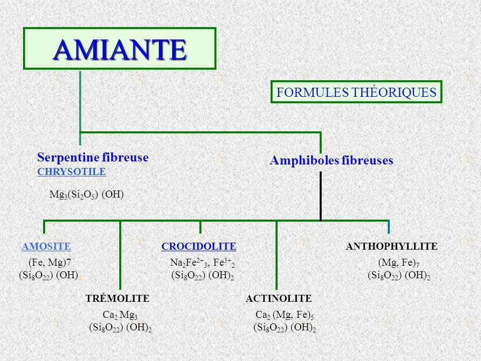 AMIANTE FORMULES THÉORIQUES Serpentine fibreuse Amphiboles fibreuses